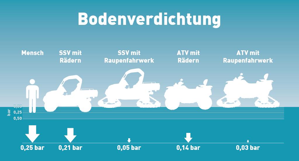 Bodenverdichtung ATV vs. Mensch